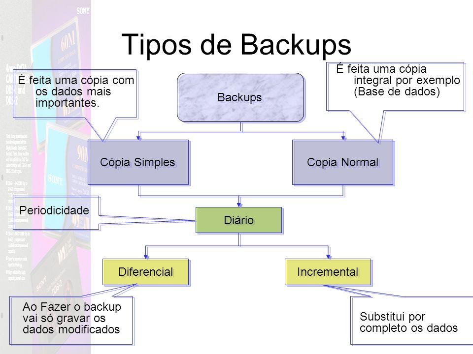 Tipos de Backups É feita uma cópia integral por exemplo (Base de dados) É feita uma cópia com os dados mais importantes.