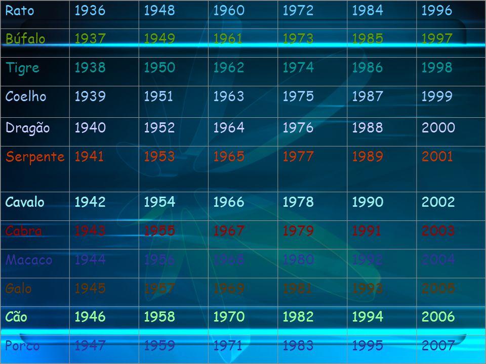 Rato1936. 1948. 1960. 1972. 1984. 1996. Búfalo. 1937. 1949. 1961. 1973. 1985. 1997. Tigre. 1938. 1950.