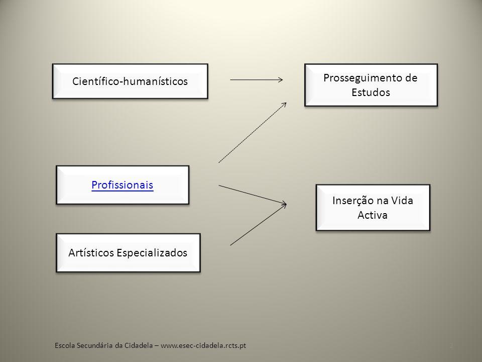 Científico-humanísticos Prosseguimento de Estudos
