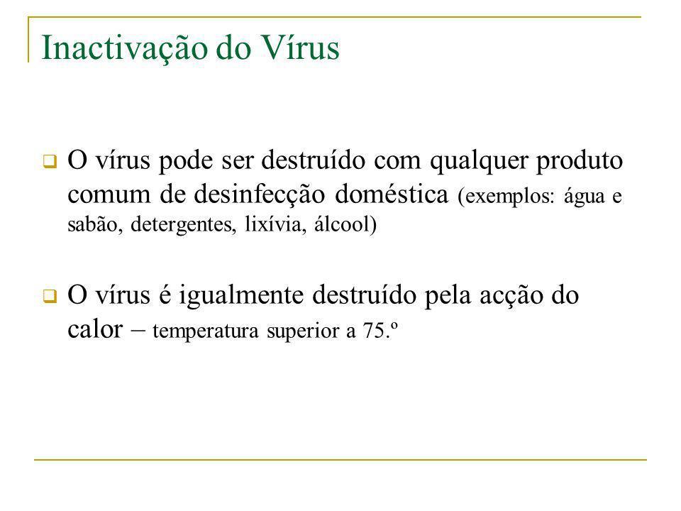 Inactivação do Vírus