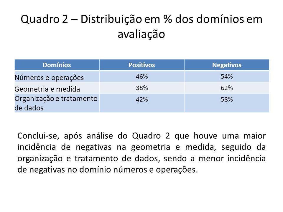 Quadro 2 – Distribuição em % dos domínios em avaliação