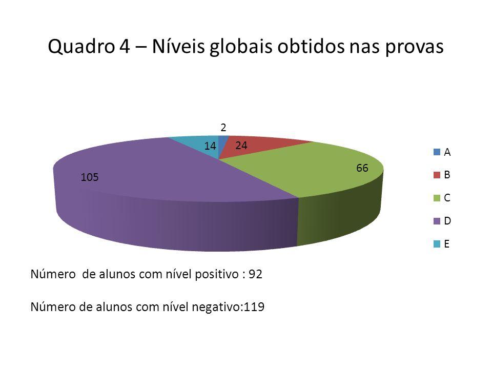 Quadro 4 – Níveis globais obtidos nas provas