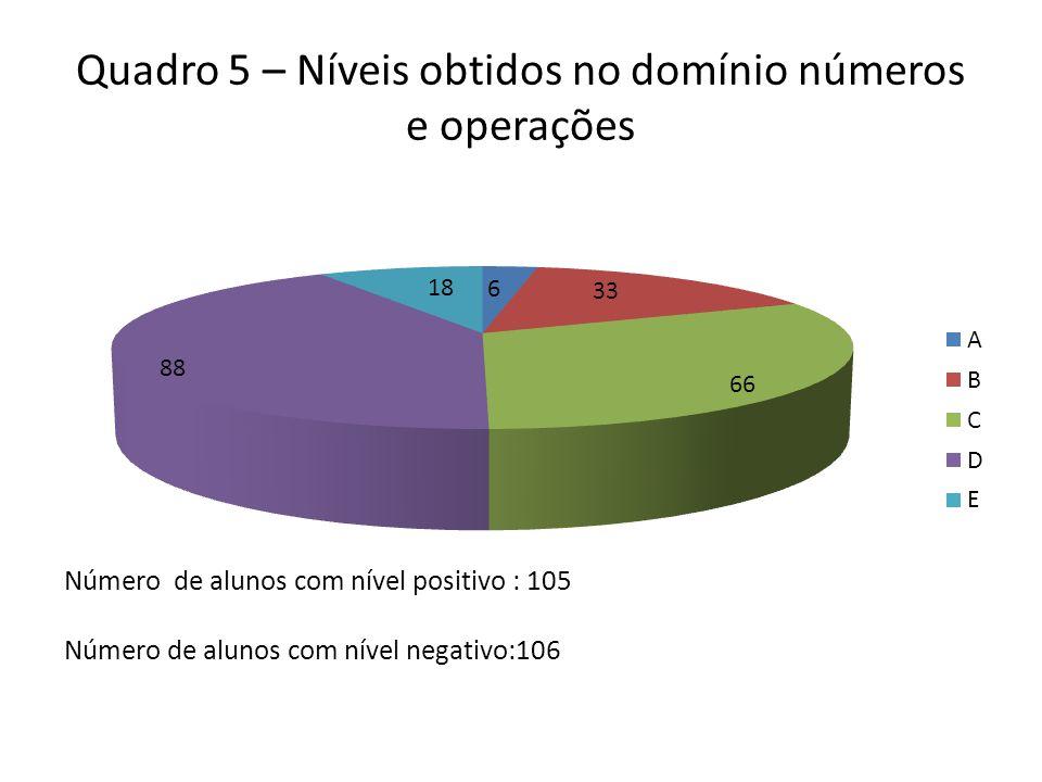 Quadro 5 – Níveis obtidos no domínio números e operações