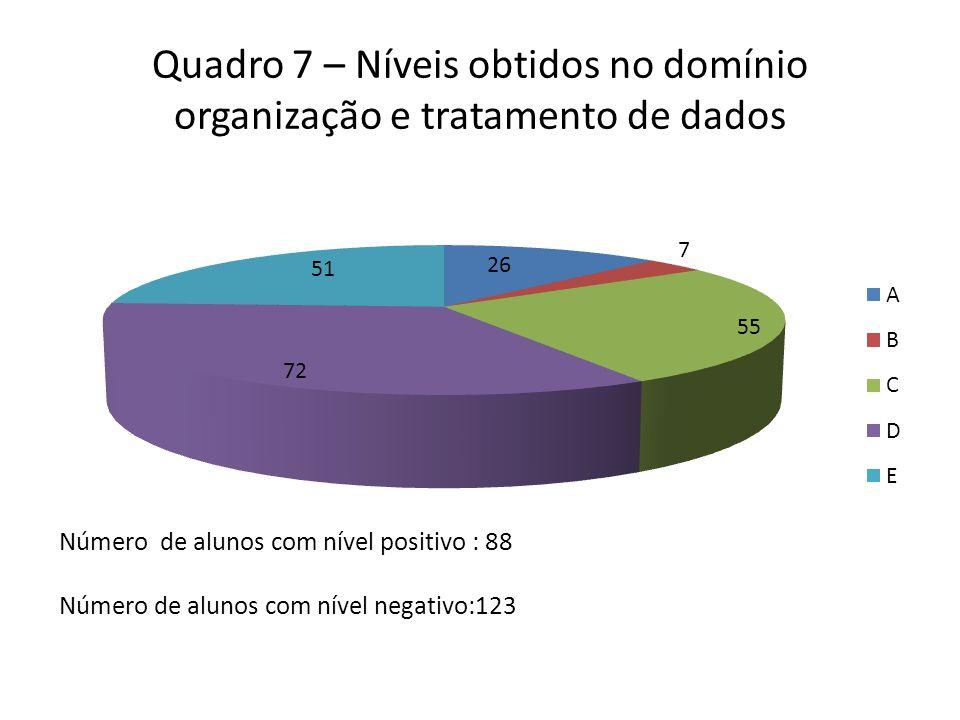 Quadro 7 – Níveis obtidos no domínio organização e tratamento de dados