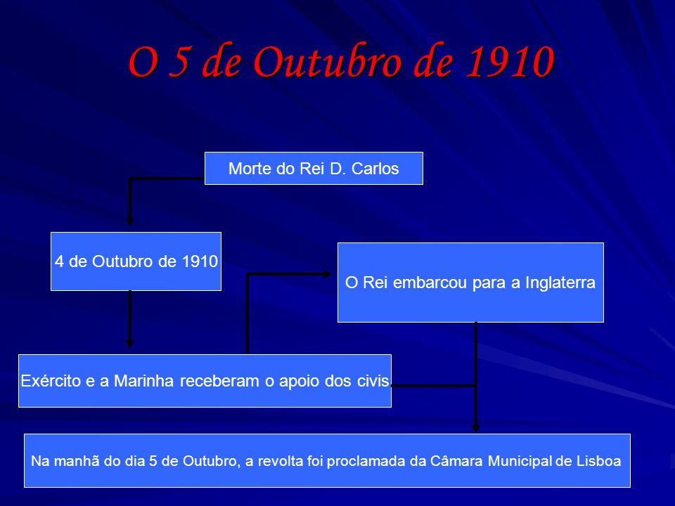 O 5 de Outubro de 1910 Morte do Rei D. Carlos 4 de Outubro de 1910