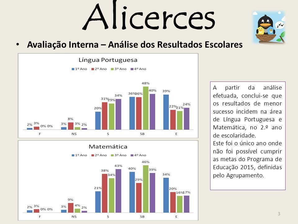 Alicerces Avaliação Interna – Análise dos Resultados Escolares