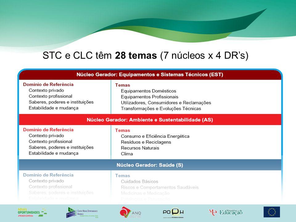 STC e CLC têm 28 temas (7 núcleos x 4 DR's)