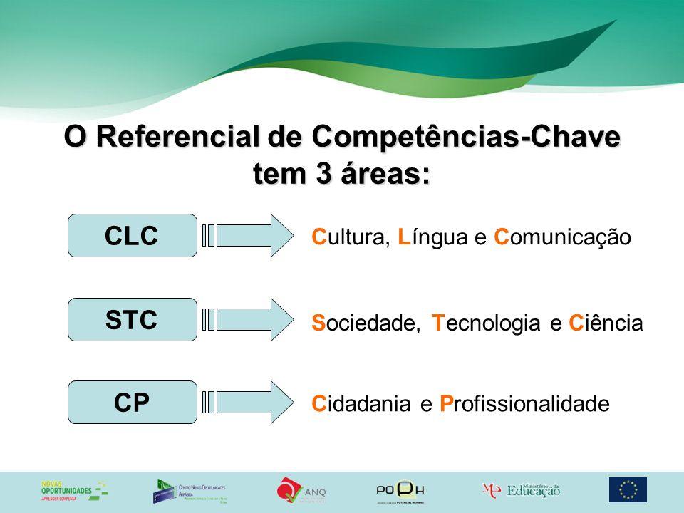 O Referencial de Competências-Chave tem 3 áreas: