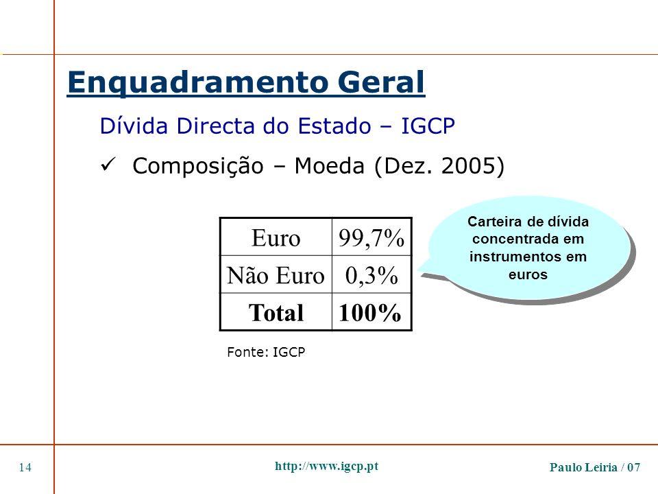 Carteira de dívida concentrada em instrumentos em euros