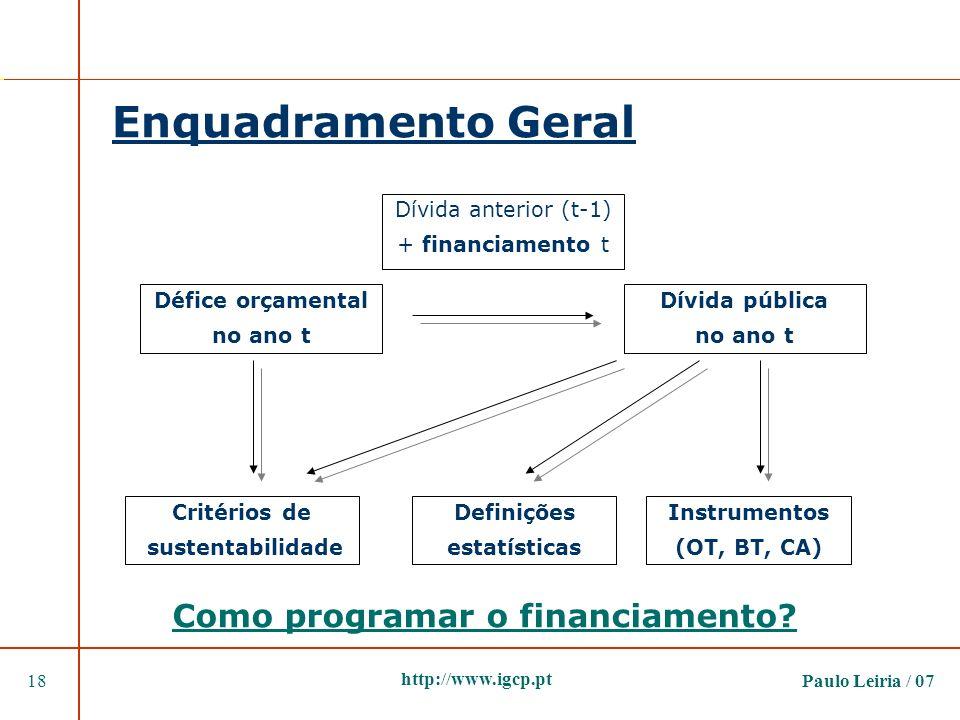 Enquadramento Geral Como programar o financiamento
