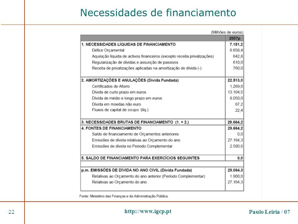 Necessidades de financiamento