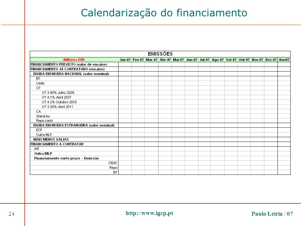 Calendarização do financiamento