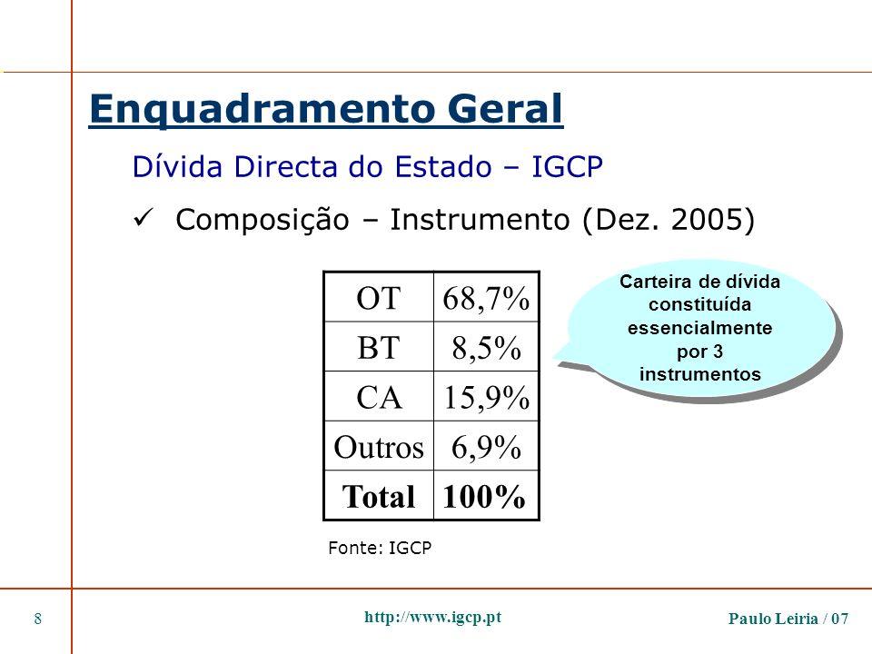 Carteira de dívida constituída essencialmente por 3 instrumentos