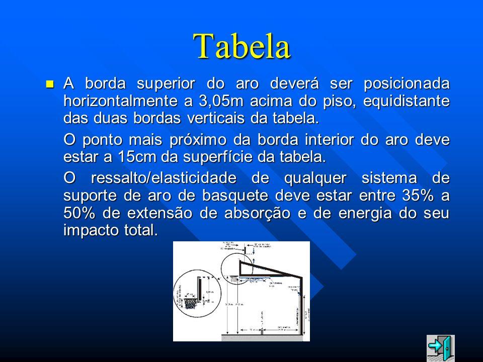 TabelaA borda superior do aro deverá ser posicionada horizontalmente a 3,05m acima do piso, equidistante das duas bordas verticais da tabela.