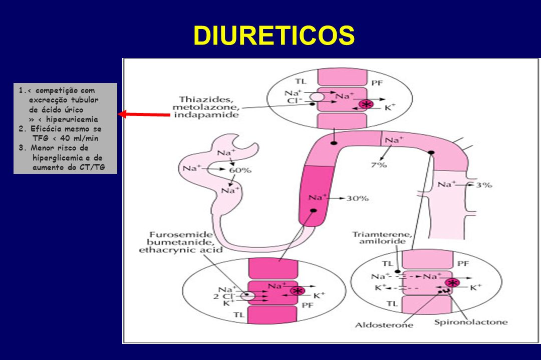 DIURETICOS 1.< competição com excrecção tubular de ácido úrico