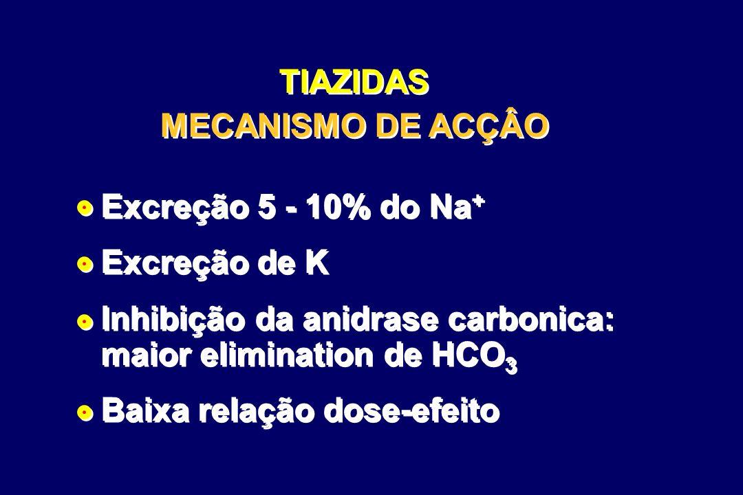 TIAZIDAS MECANISMO DE ACÇÂO