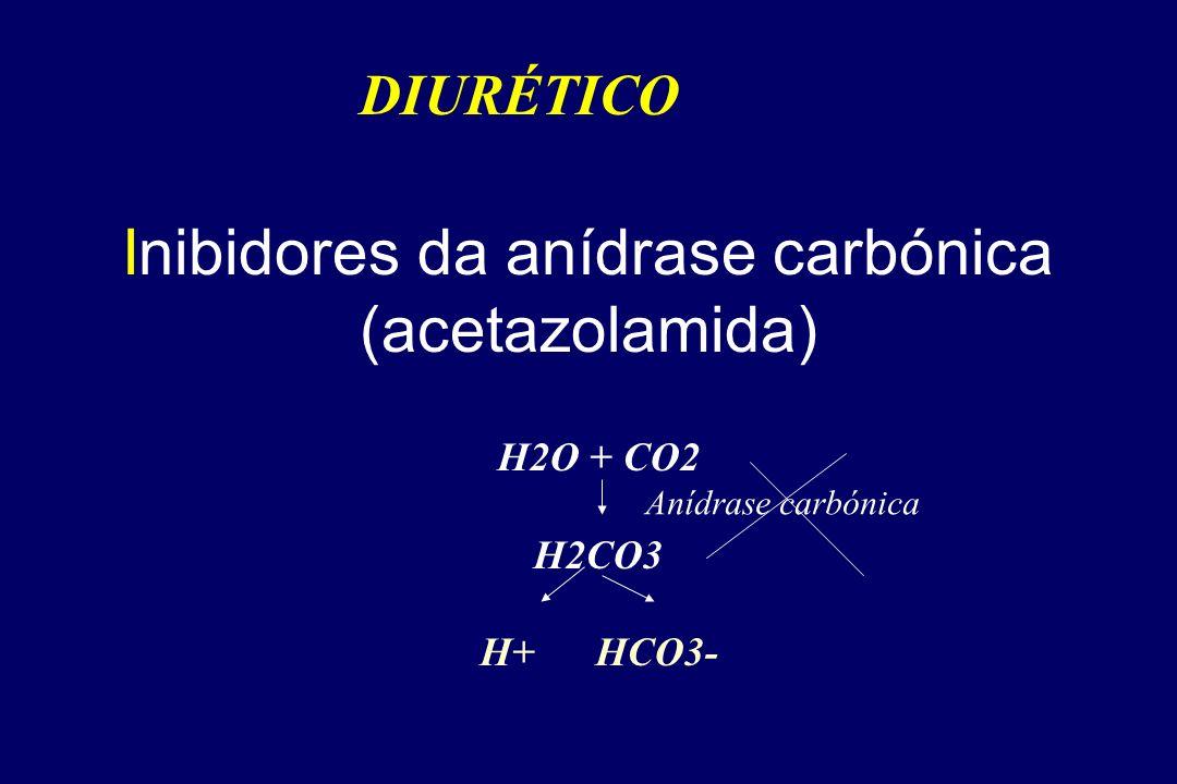 Inibidores da anídrase carbónica (acetazolamida)