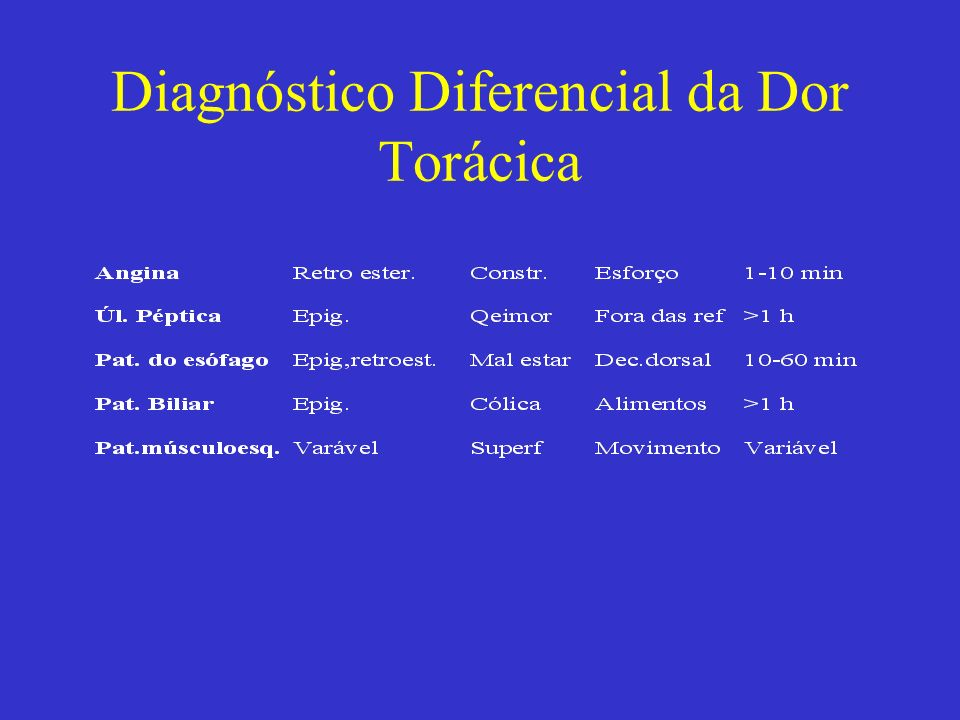 Diagnóstico Diferencial da Dor Torácica