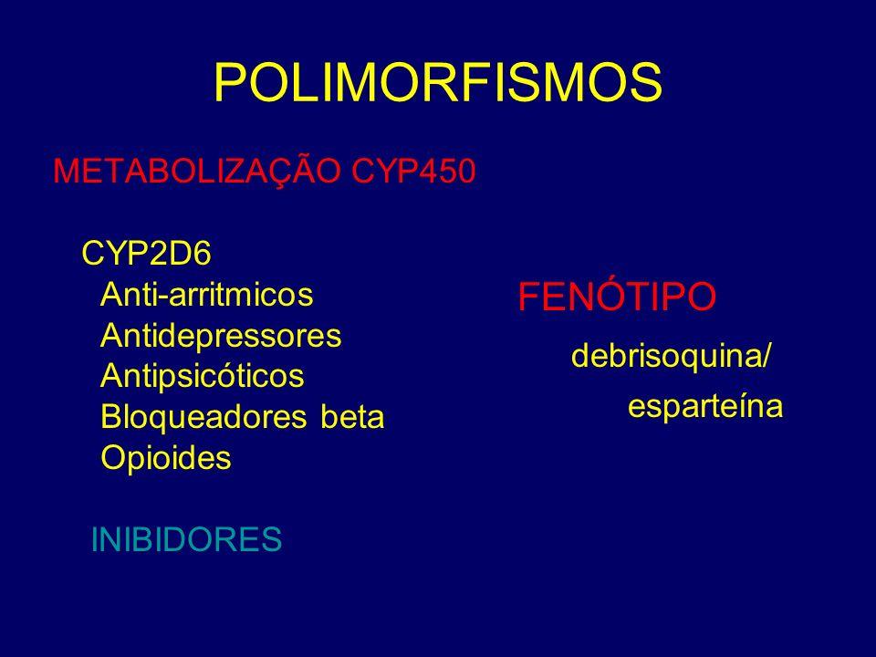 POLIMORFISMOS FENÓTIPO debrisoquina/ METABOLIZAÇÃO CYP450 CYP2D6
