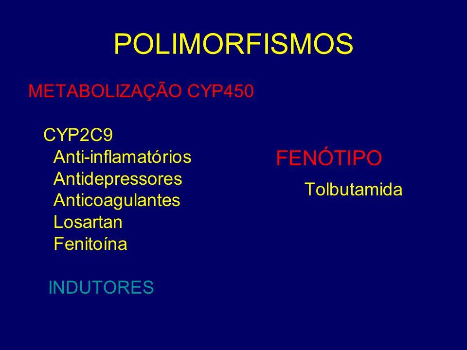 POLIMORFISMOS FENÓTIPO Tolbutamida METABOLIZAÇÃO CYP450 CYP2C9
