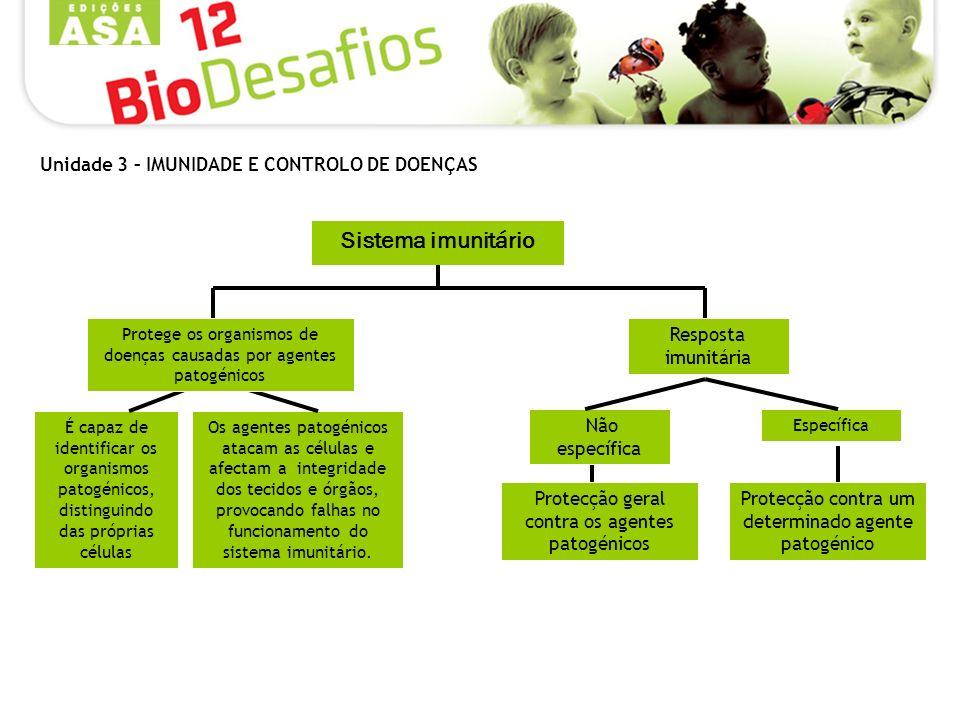 Sistema imunitário Unidade 3 – IMUNIDADE E CONTROLO DE DOENÇAS