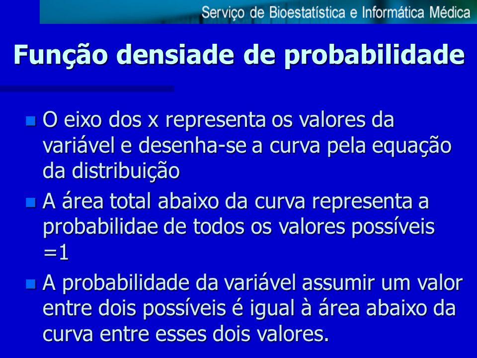 Função densiade de probabilidade
