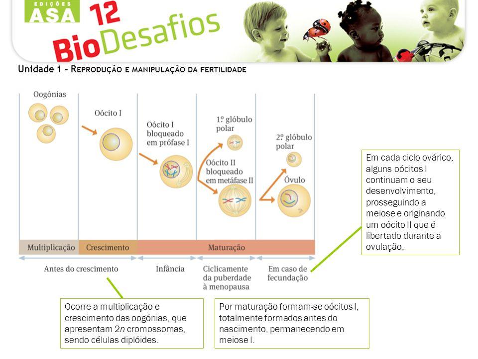 Unidade 1 - REPRODUÇÃO E MANIPULAÇÃO DA FERTILIDADE
