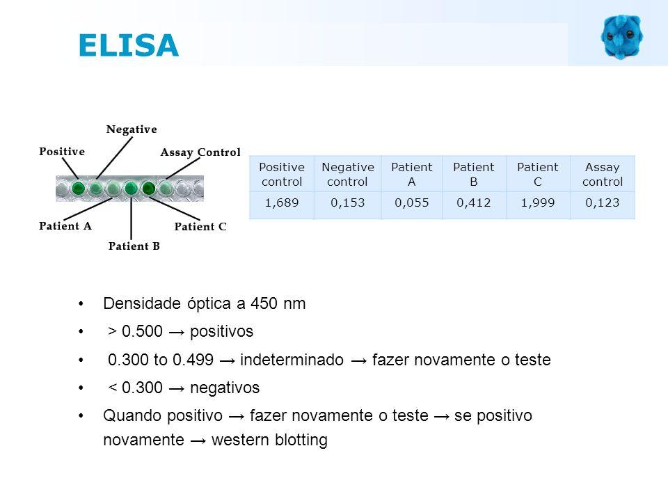ELISA Densidade óptica a 450 nm > 0.500 → positivos