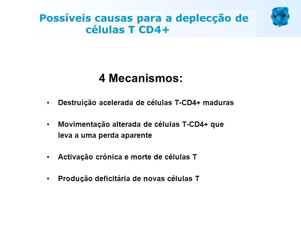 Possíveis causas para a deplecção de células T CD4+