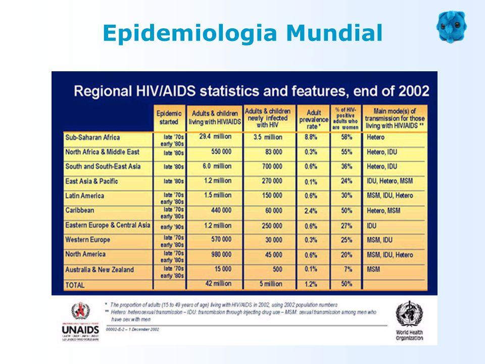 Epidemiologia Mundial