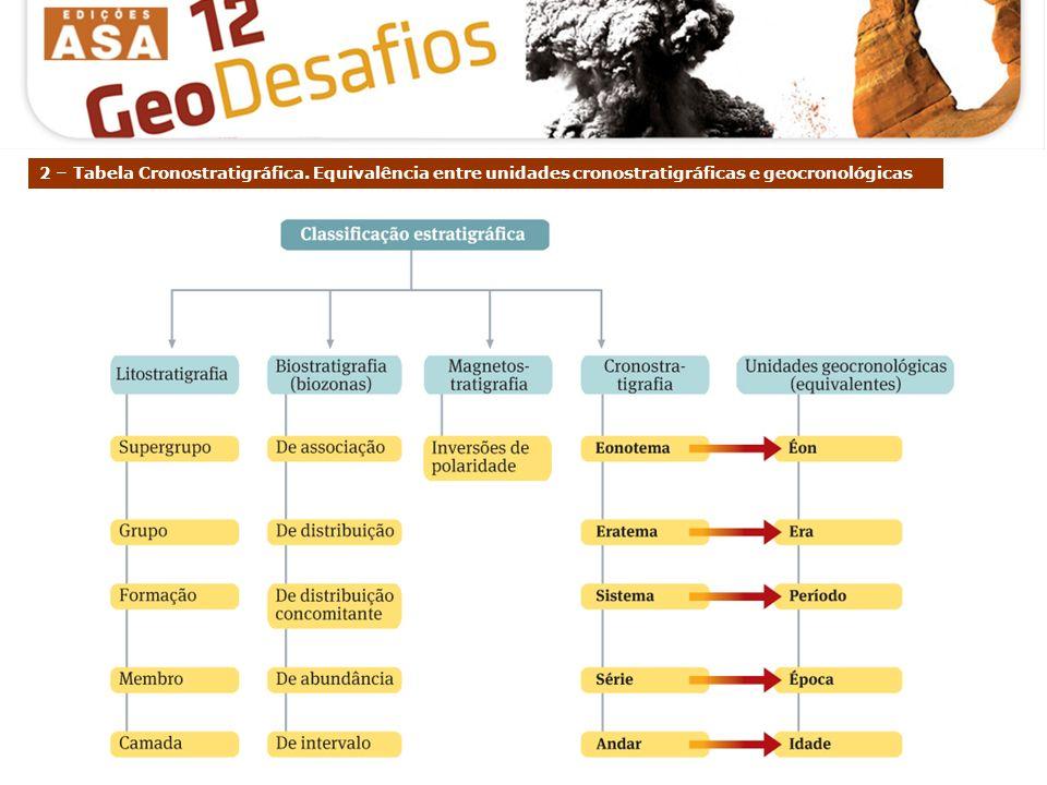 2 – Tabela Cronostratigráfica