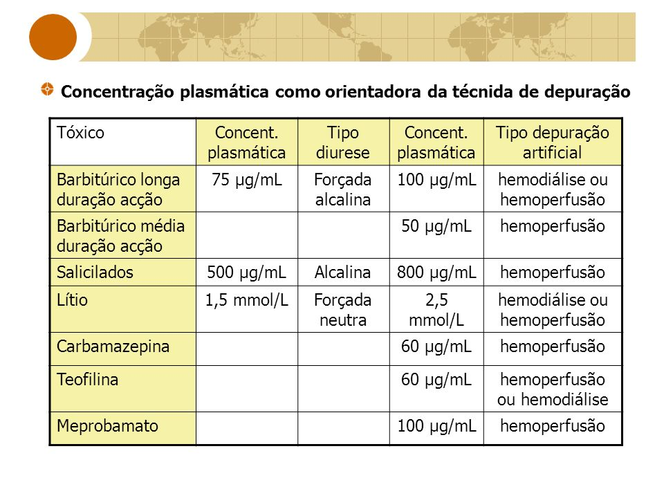 Concentração plasmática como orientadora da técnida de depuração