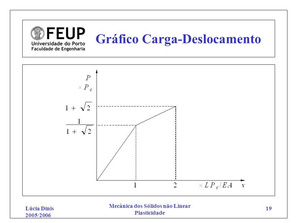 Gráfico Carga-Deslocamento