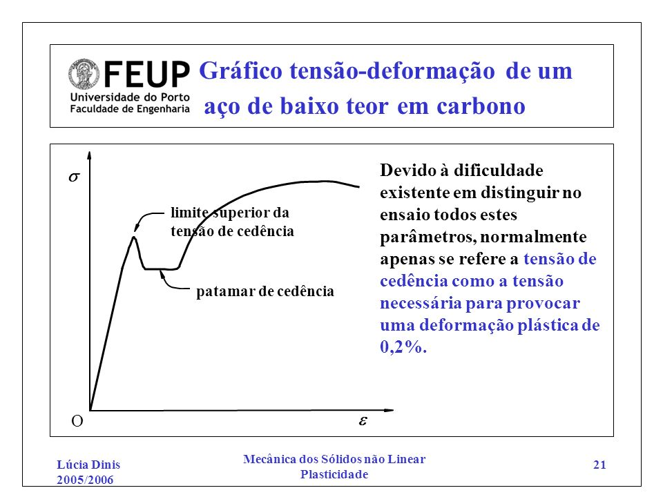 Gráfico tensão-deformação de um aço de baixo teor em carbono