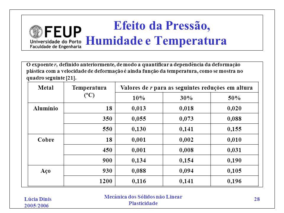 Efeito da Pressão, Humidade e Temperatura