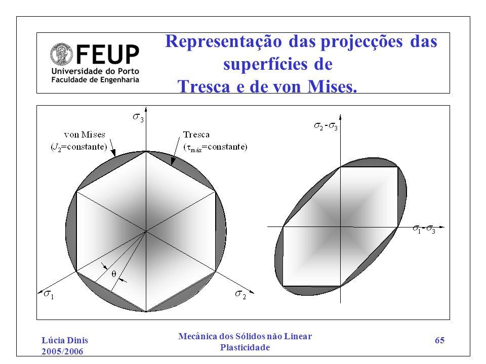 Representação das projecções das superfícies de Tresca e de von Mises.