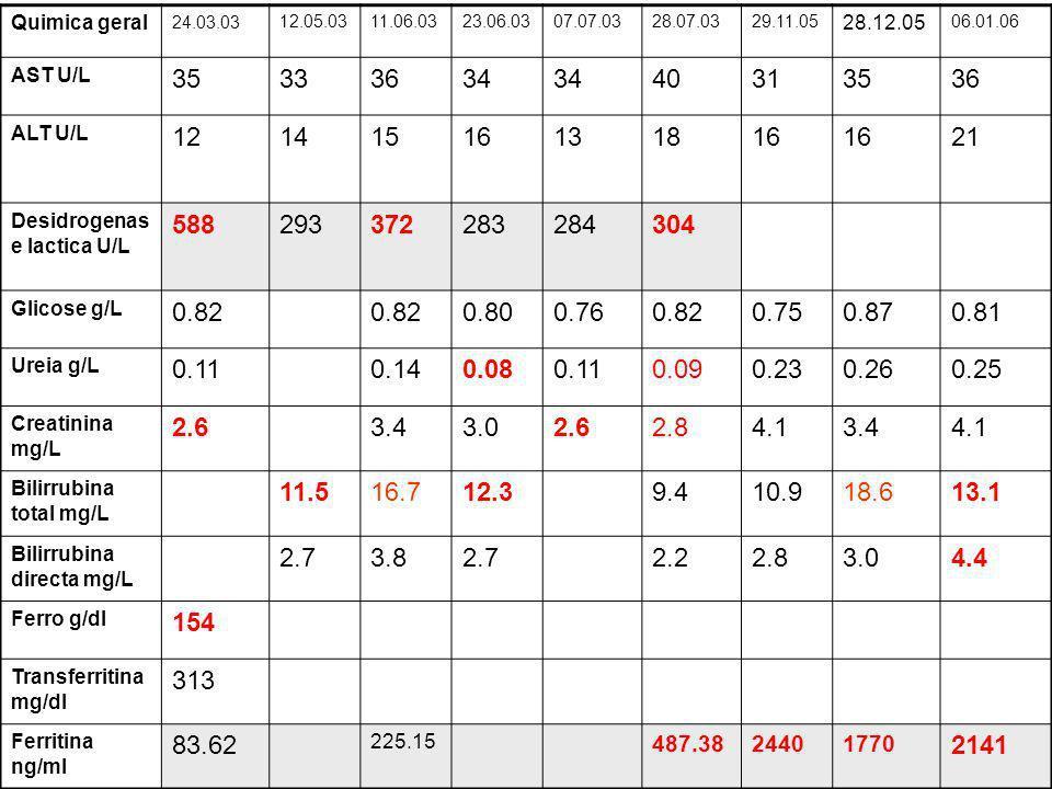 Quimica geral 24.03.03. 12.05.03. 11.06.03. 23.06.03. 07.07.03. 28.07.03. 29.11.05. 28.12.05.