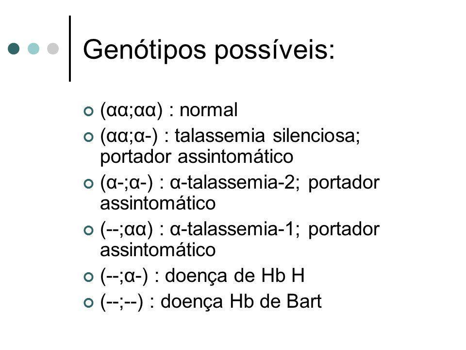 Genótipos possíveis: (αα;αα) : normal