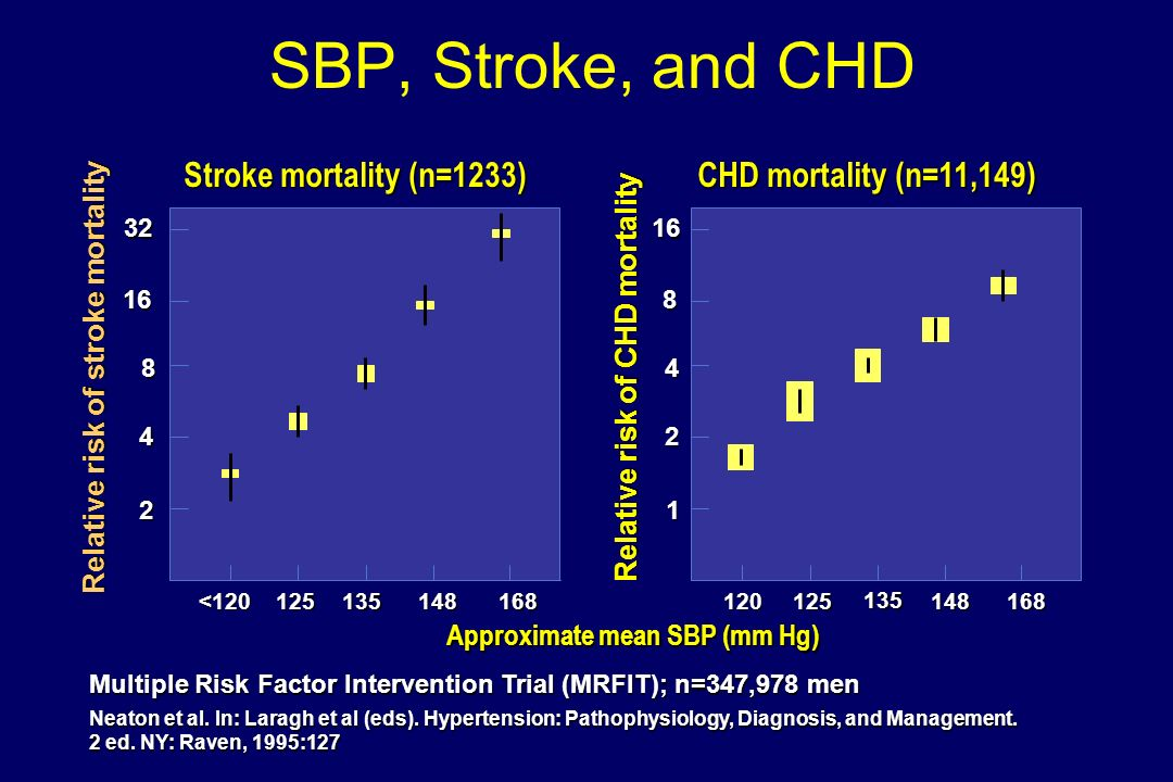 SBP, Stroke, and CHD Stroke mortality (n=1233)