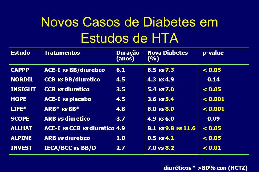 Novos Casos de Diabetes em Estudos de HTA
