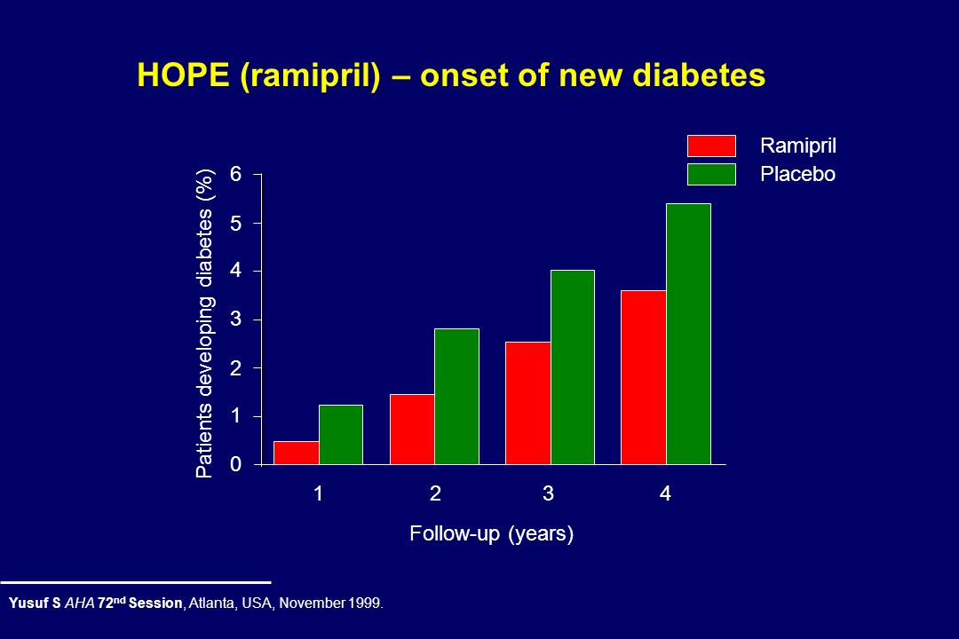 HOPE (ramipril) – onset of new diabetes