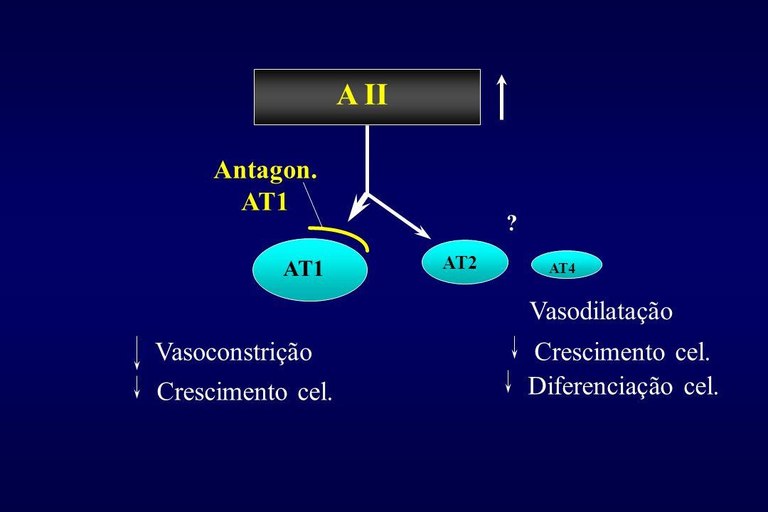 A II Antagon. AT1 Vasodilatação Vasoconstrição Crescimento cel.