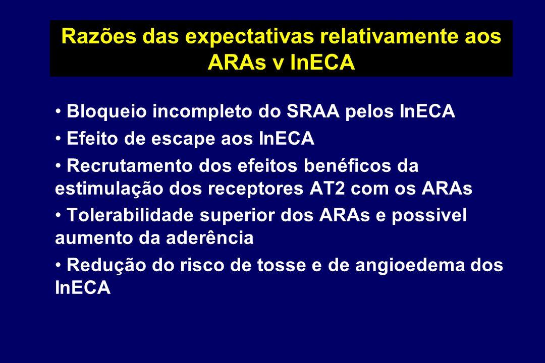 Razões das expectativas relativamente aos ARAs v InECA