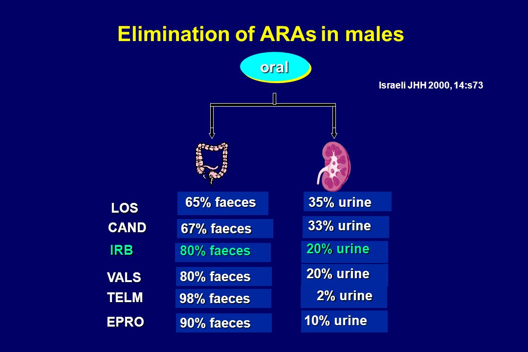 Elimination of ARAs in males