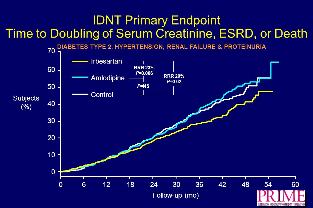 IDNT Primary Endpoint Time to Doubling of Serum Creatinine, ESRD, or Death