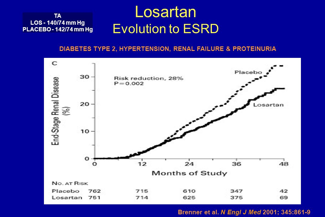 Losartan Evolution to ESRD