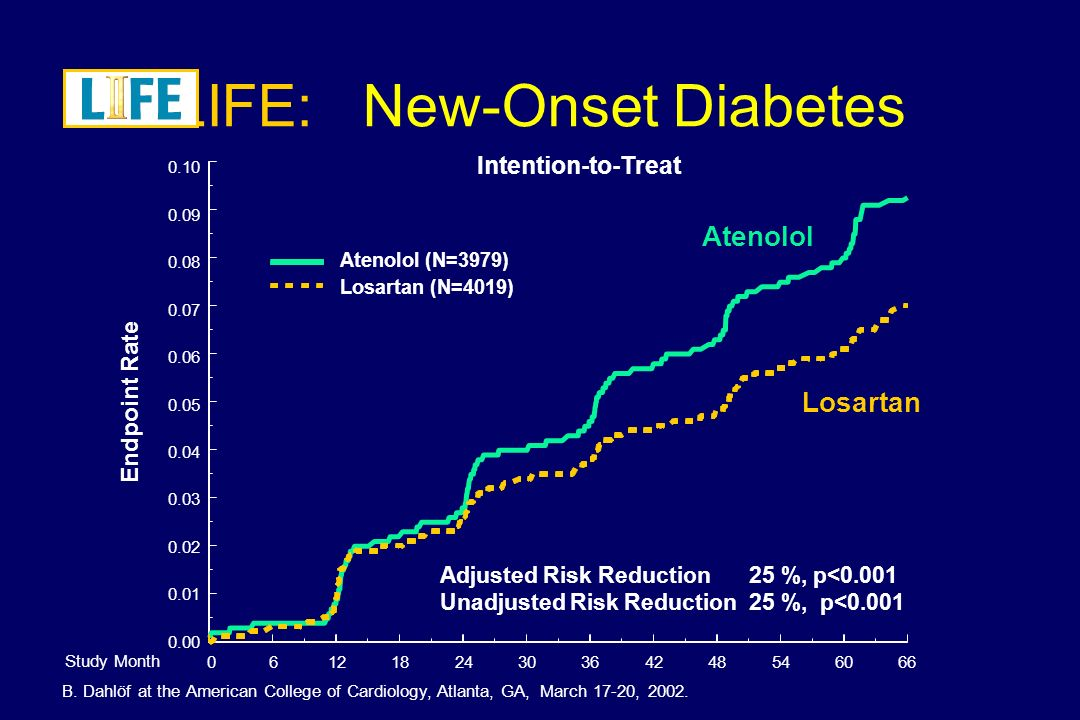 LIFE: New-Onset Diabetes