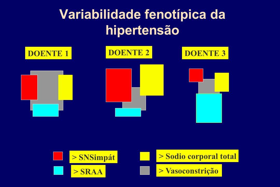 Variabilidade fenotípica da hipertensão