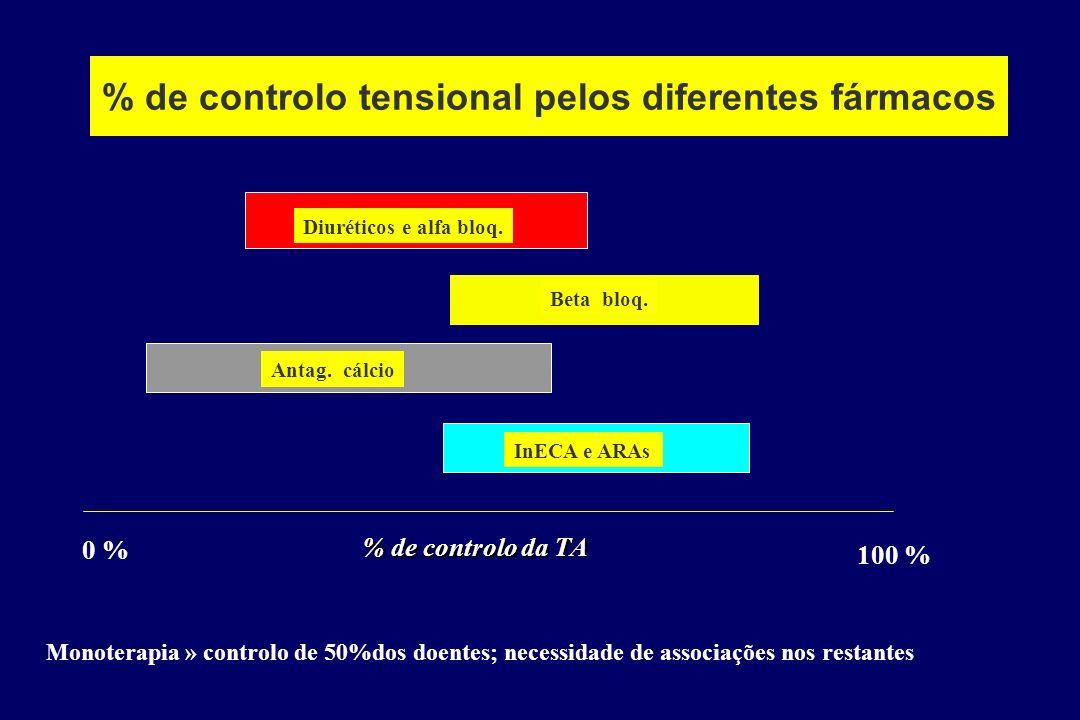 % de controlo tensional pelos diferentes fármacos