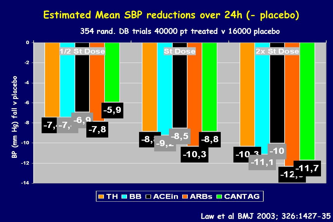 Estimated Mean SBP reductions over 24h (- placebo)